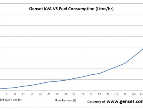马来西亚发电机的燃料消耗量