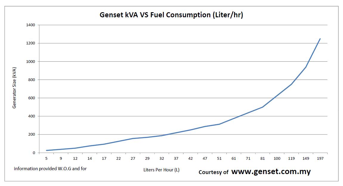 fuel_consumption_chart